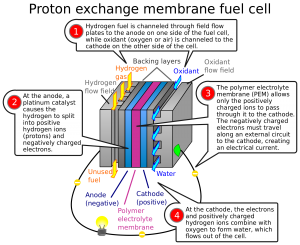 2000px-PEM_fuelcell diagram